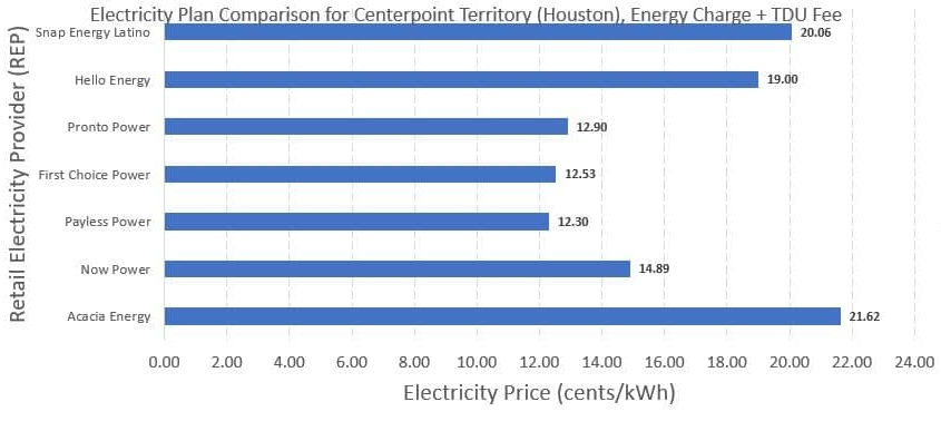 Prepaid Electricity in Texas - Rate Comparison Chart